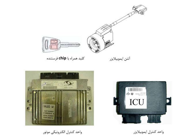 نتیجه تصویری برای سیستم ضد سرقت